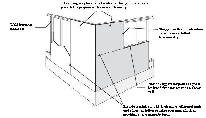 Pfs teco techtip for Exterior wall sheeting